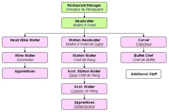 HotelCateringManagement - Food & beverage personnel