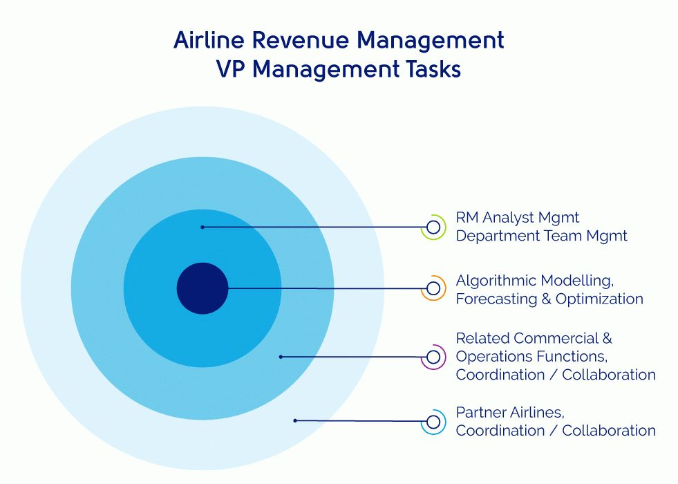 What It Takes to Be a Leader in Airline Revenue Management