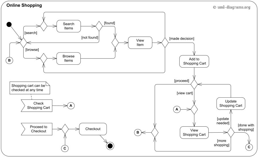 UML activity diagram examples - online shopping, process order ...