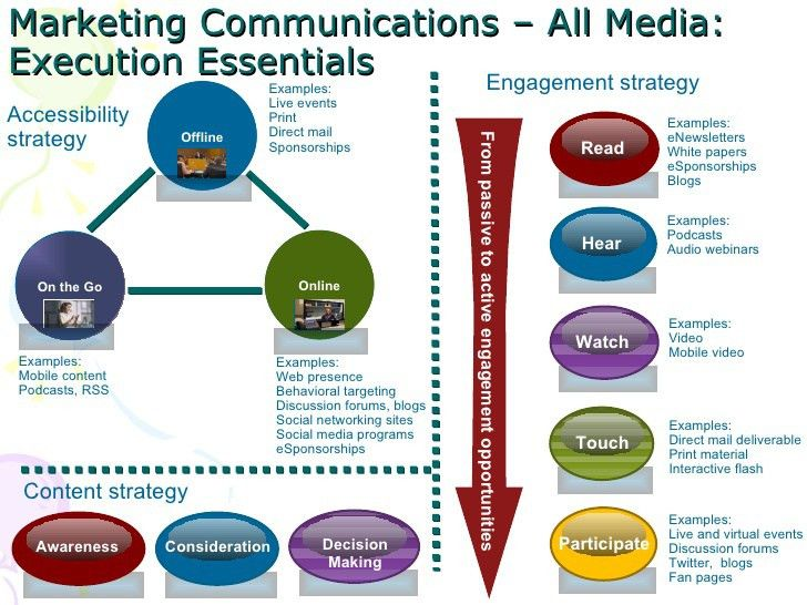 communication marketing strategy - Google Search | Marketing ...