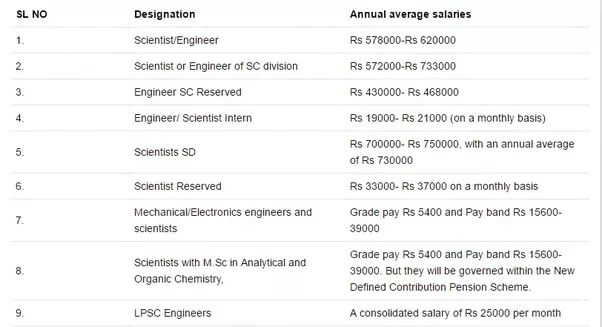 The minimum and maximum salary of a space scientist in India - Quora