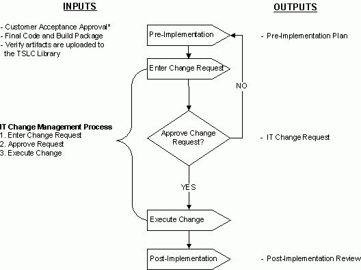 Agile Scrum Methodology: Technology Solution Release Management ...