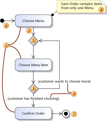 UML Activity Diagrams: Guidelines