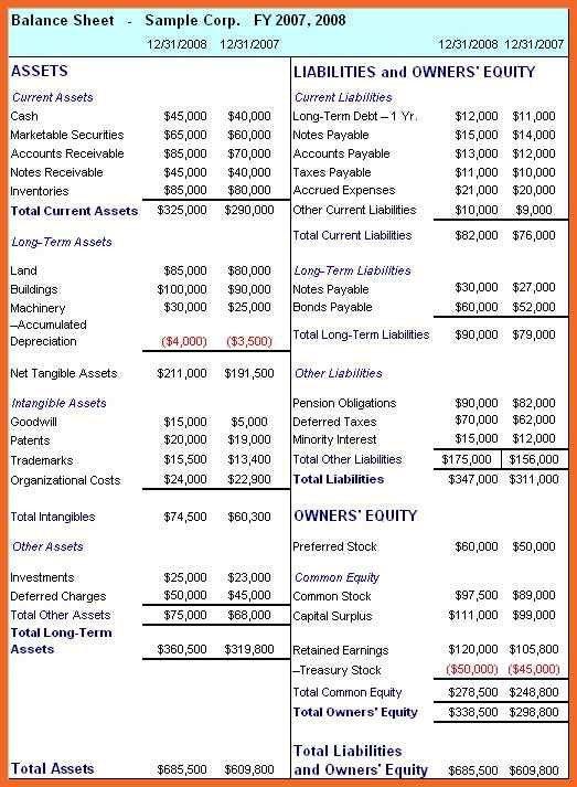 balance sheet sample | sop example