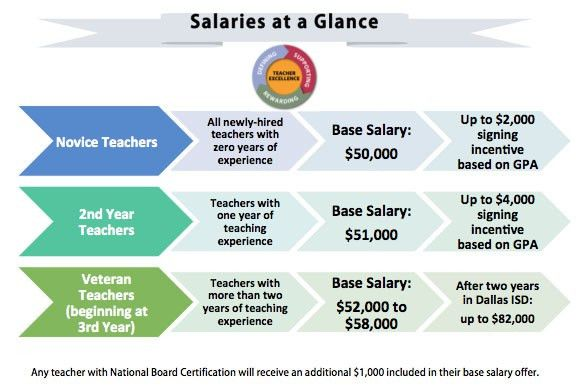 salary range for dallas isd teachers increases to 50 000 90 ...