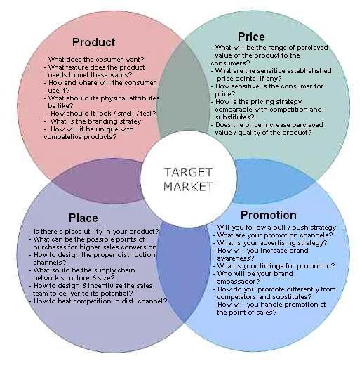 Marketing | The 4 P's of Marketing – The Marketing Mix strategies ...