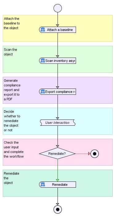 Example Workflow Schema and Presentation