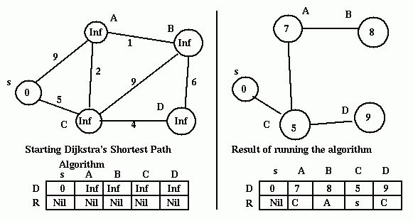 CIS 307: Some Distributed Graph Algorithms used in Networks