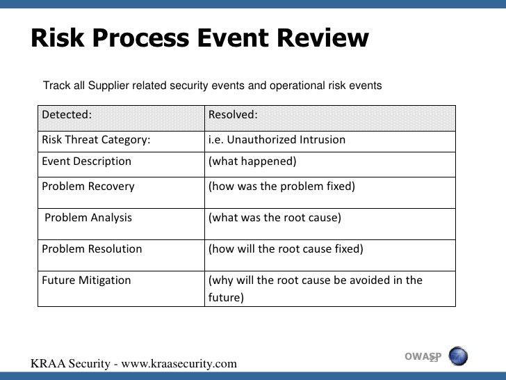 Supplier Risk Assessment