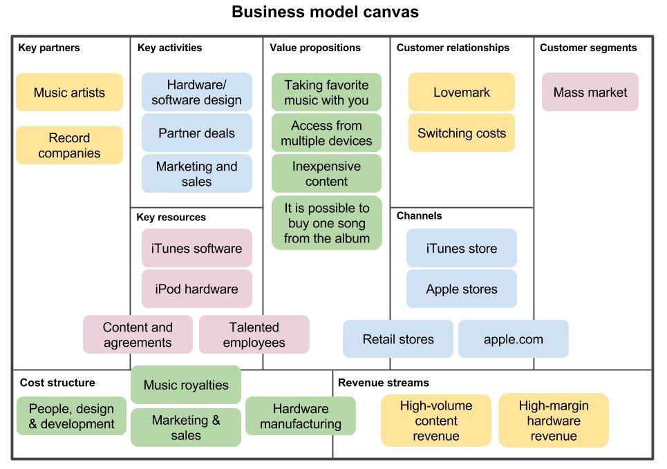 Planning startup development using lean methodology | Blog