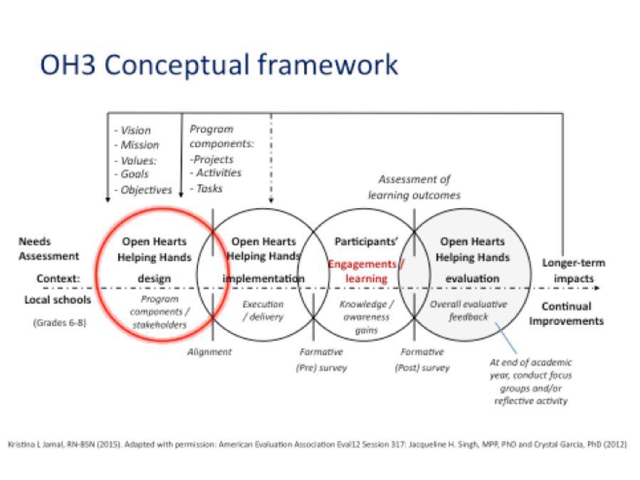 logic models · AEA365