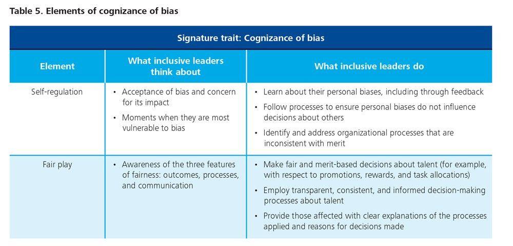Six signature traits of inclusive leadership | Deloitte Insights