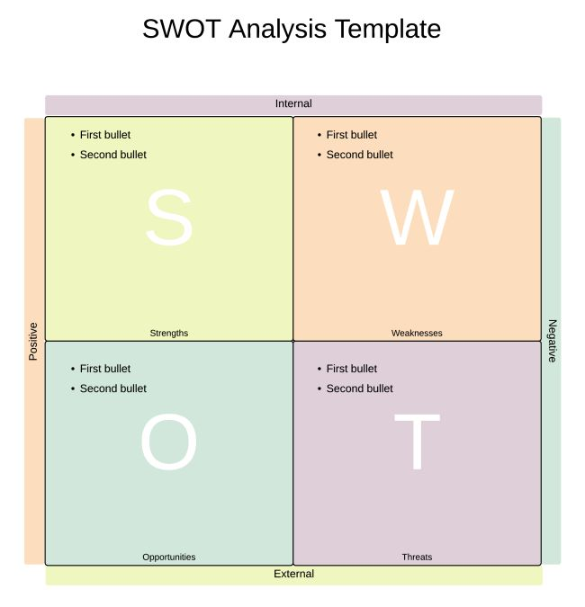 SWOT Analysis Template Word | Lucidchart
