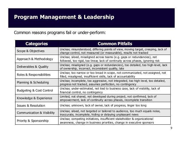 Program Management and Leadership