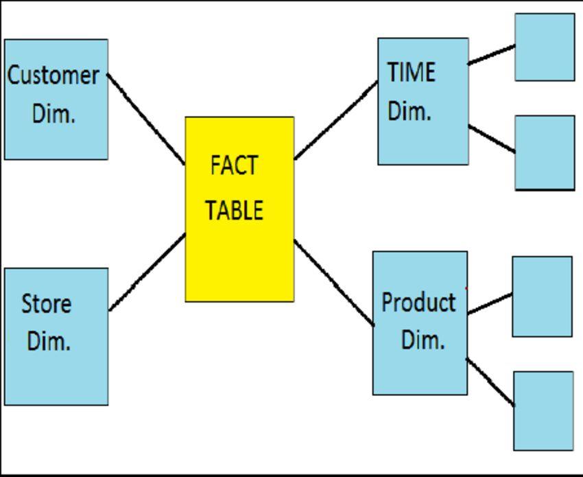 Example of Snowflake Schema   Figure 2 of 2