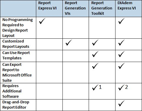 Reporting Options for LabVIEW Data - National Instruments