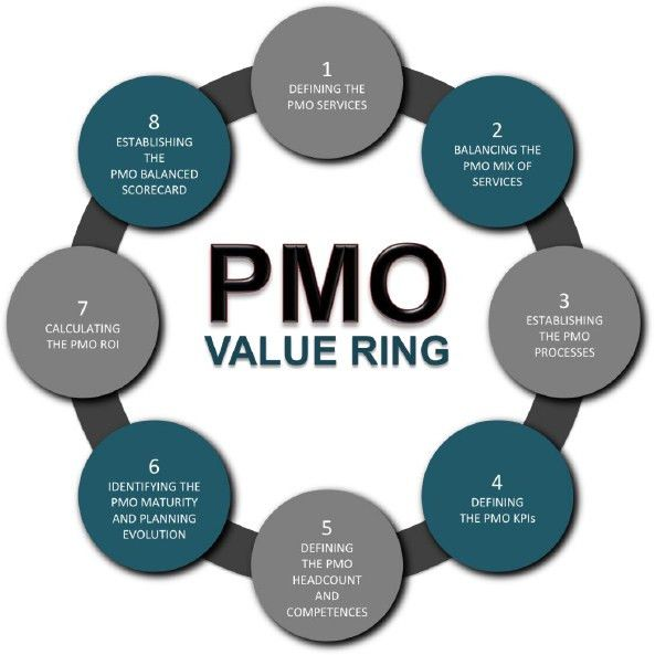 Challenges of PMO Valuation and PMO Value Ring