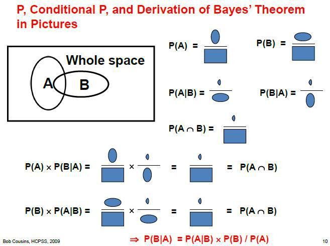 You, A Bayesian | Science 2.0