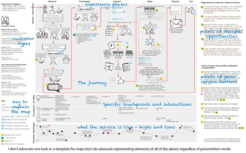 Customer Journey Sketchboards | Customer experience, Service ...