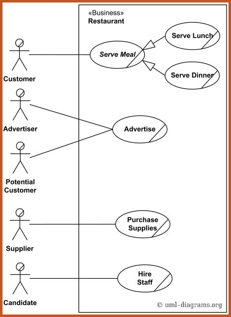use case diagram examples | sop example