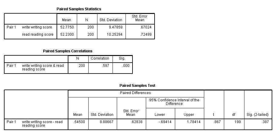 SPSS Annotated Output T-test - IDRE Stats