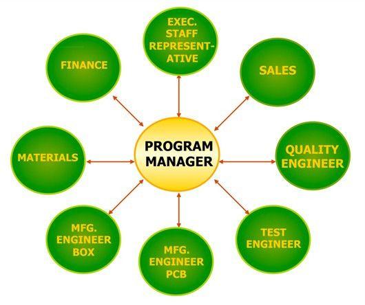 Program management responsibilities and activities ...