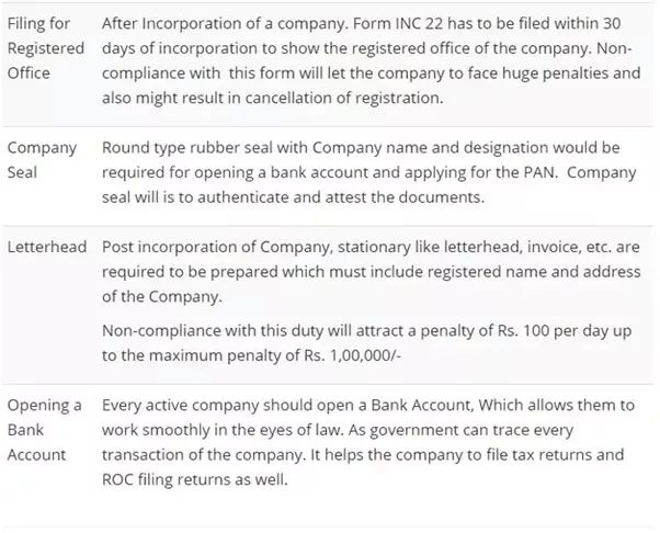 What is the ROC compliance for a pvt. ltd. company? - Quora