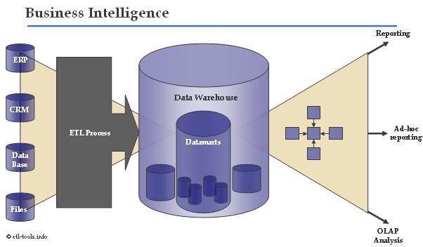 ETL Tools Info - Data warehousing and Business Intelligence