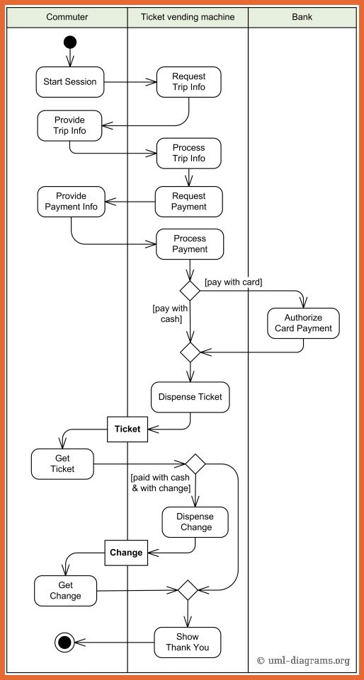 Activity Diagram Example.activity Example Ticket Vending Machine ...