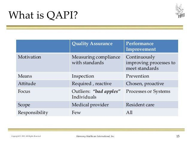 Quality Assurance Performance Improvement: 12 Steps to Excellence!