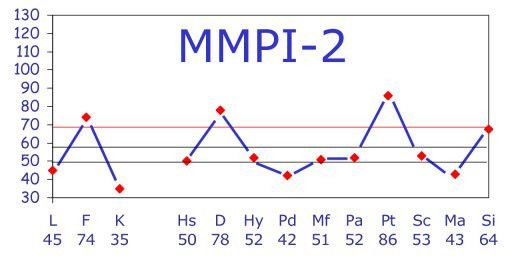 MMPI Test Result: The MMPI-2 Clinical ScalesTake the MMPI Test Online