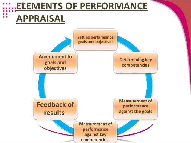 Performance Appraisal. What Is Employee Performance Appraisal What ...