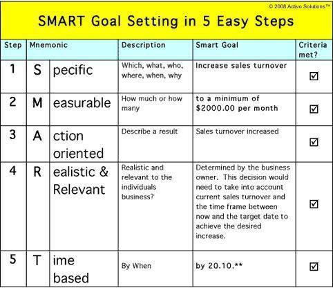 25+ best Goals template ideas on Pinterest   Short term goals ...