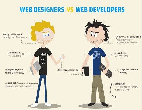What Are Web Programmers? | Codeup