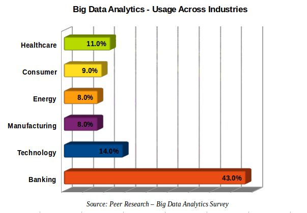 10 Reasons Why Big Data Analytics is the Best Career Move | Edureka.co