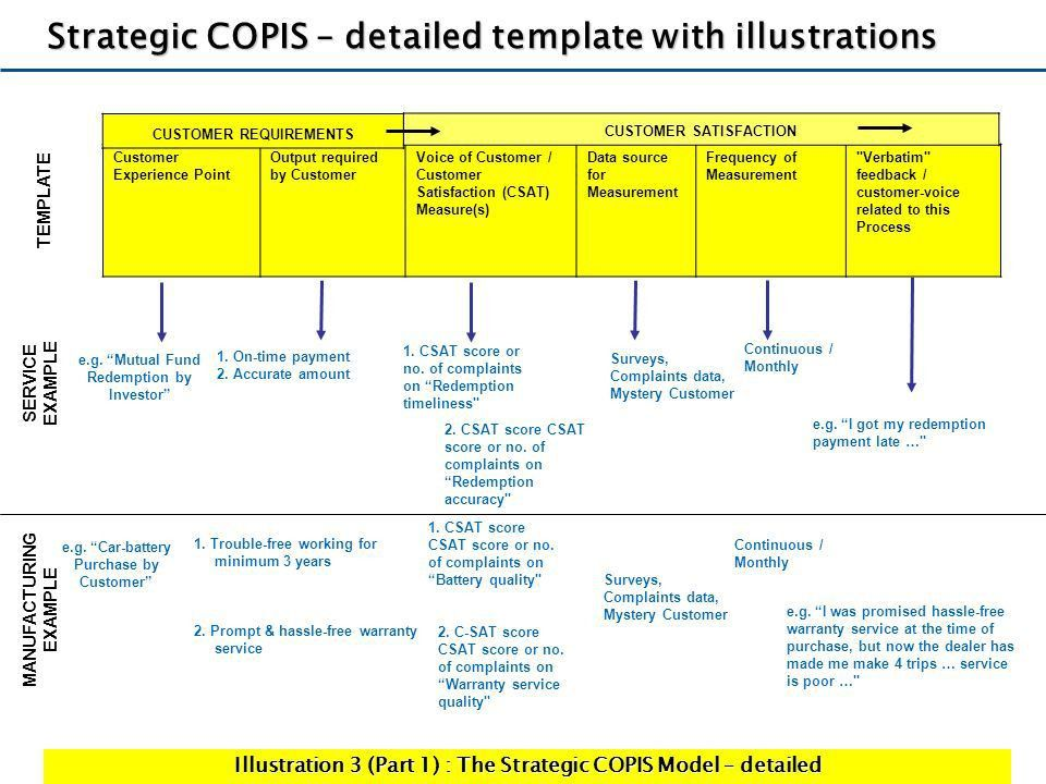 Traditional SIPOC Approach - ppt video online download