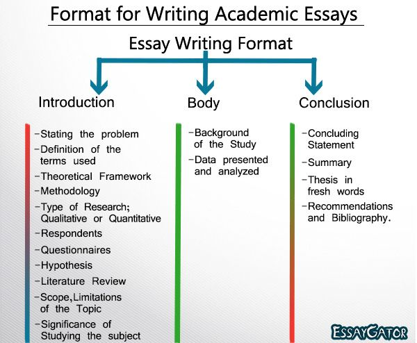 Format-for-Writing-Academic-Essays-1.png