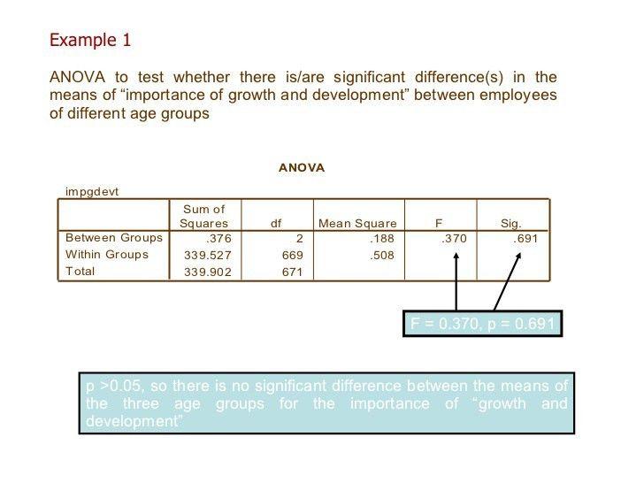 Data Analysis with SPSS : One-way ANOVA