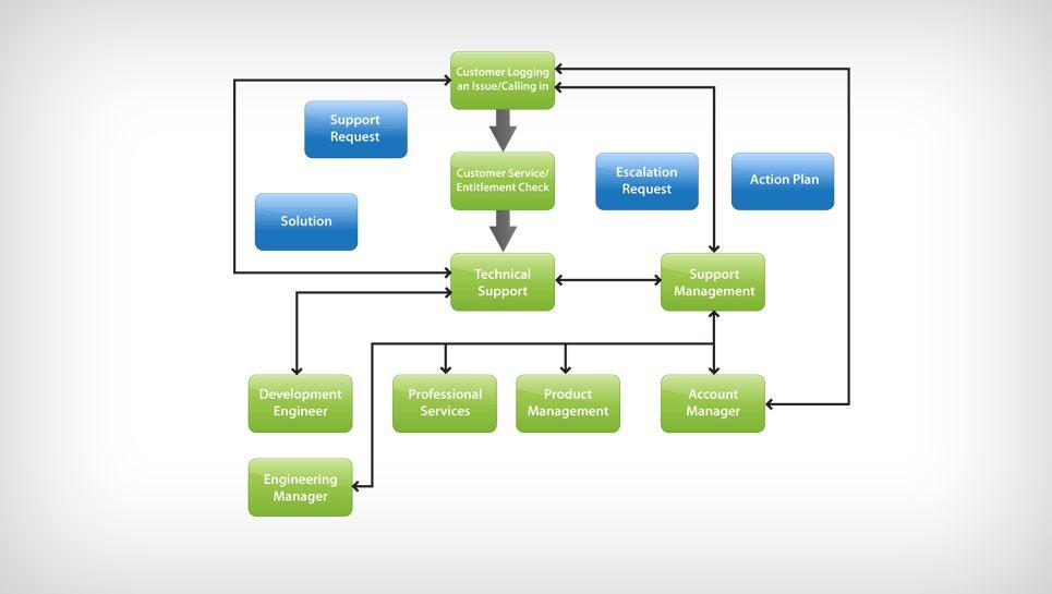 Sample Chart Templates » Escalation Chart Template - Free Charts ...