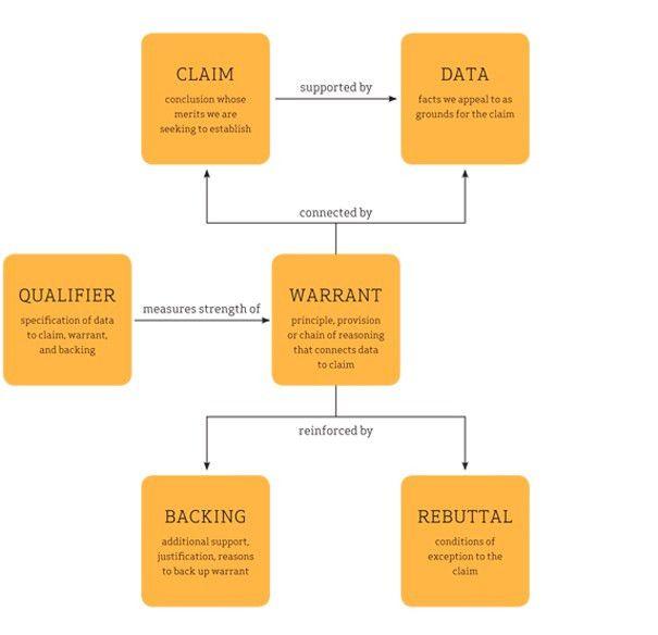 Toulmin's Argument Model | English Composition 2