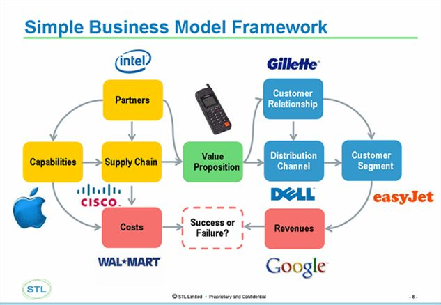 Telco 2.0: The Telco 2.0 methodology — Business Model Innovation