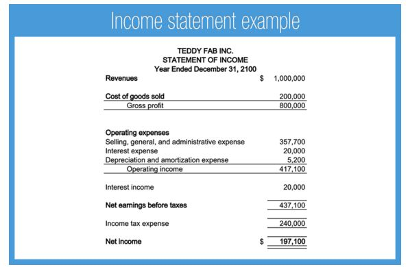 ☆ What is an explanation of income statements in layman's terms ...