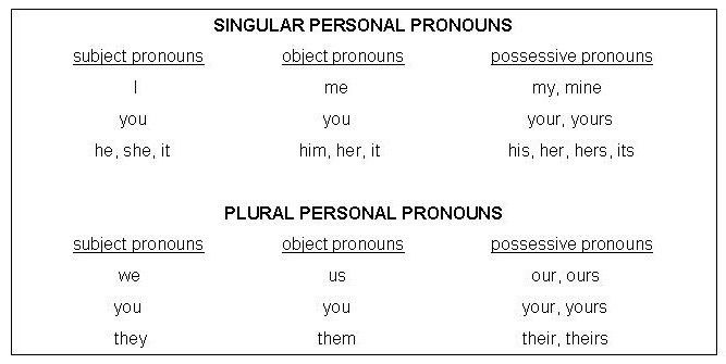 Pronoun - Antecedent Agreements