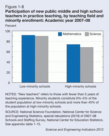 nsf.gov - S&E Indicators 2012 - Chapter 1. Elementary and ...