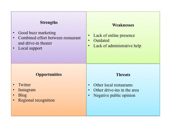SWOT Analysis | Charcoal Corral White Paper