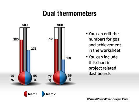 Nifty Data-Driven PowerPoint Thermometer