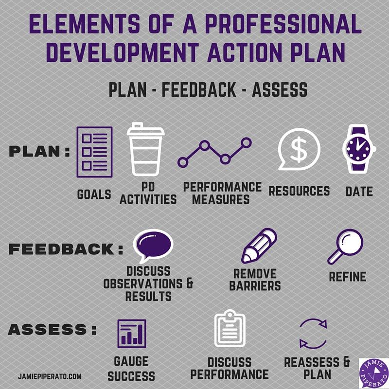 A Template for Success: Creating a Professional Development Action ...