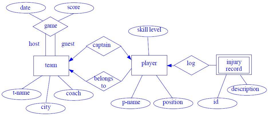 ER Diagram Example - EDUGRABS