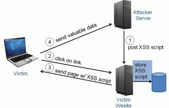 Secure Web Development - Dr. Drew Hwang