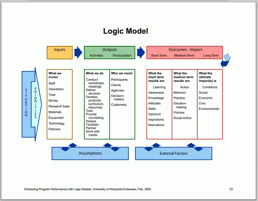 Image Gallery Logic Model